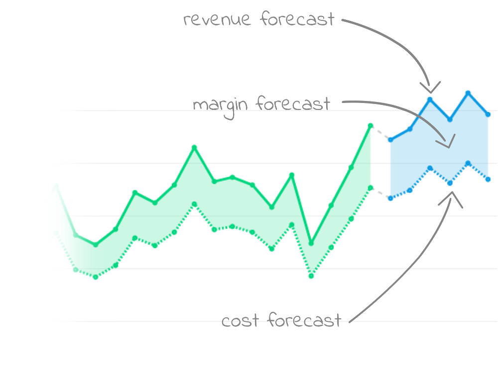 Sales Forecasting Software - Revenue forecasting with margin
