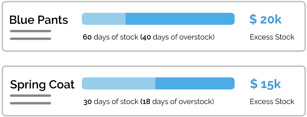 Inventory Optimization Software - Overstock